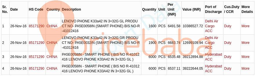 Lenovo K6 Power Import Data