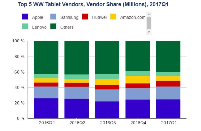 Worldwide tablet market remains in bad shape for the tenth ...