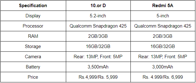ಇದು ಹೊಸ Xiaomi Redmi 5A vs 10 or D