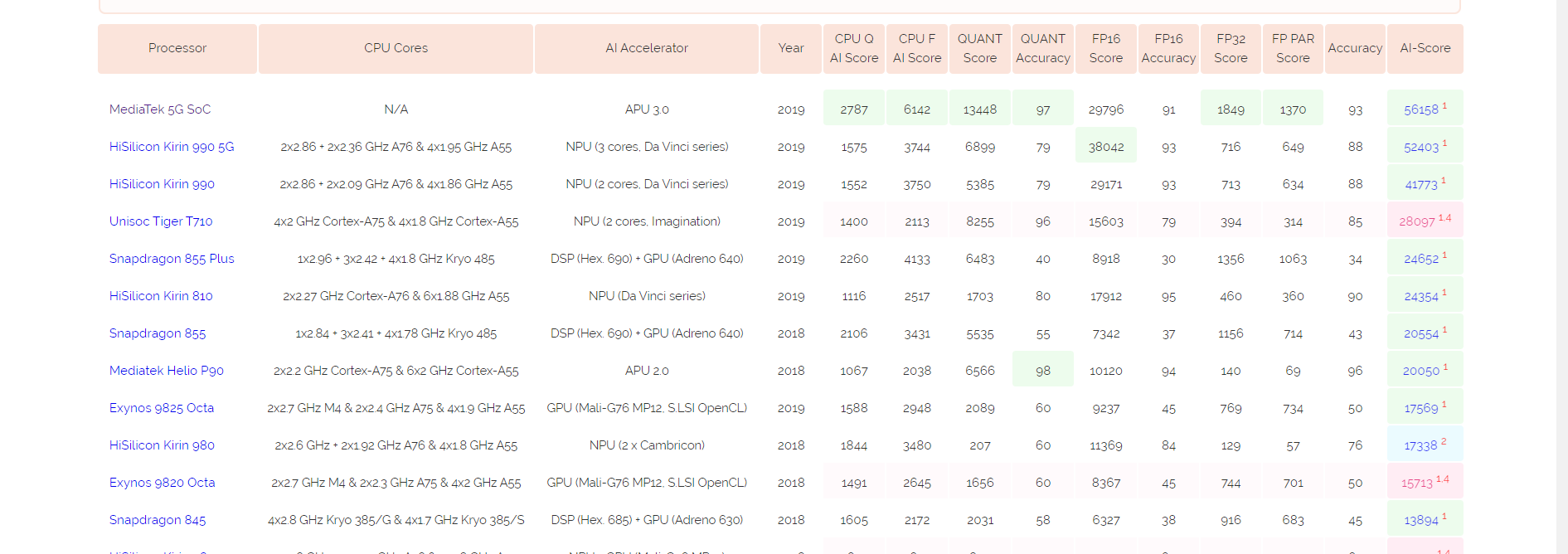 mediatek 5g chipset comparison with other flagships